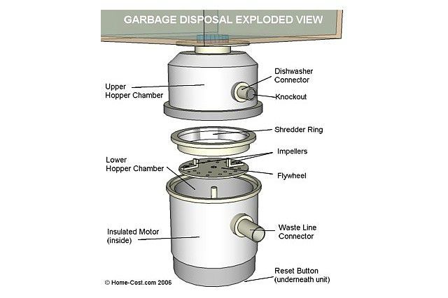Exploded View of Garbage Disposal