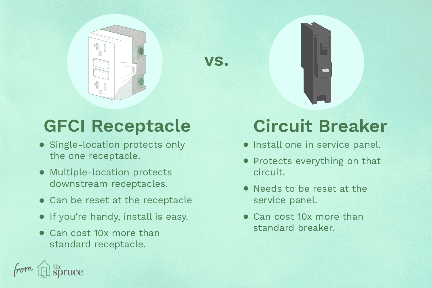 Gfci Receptacle Or A Circuit Breaker How To Choose Residence In Older Homes Fuses May Be Used Instead Of Breakers Installing Receptable
