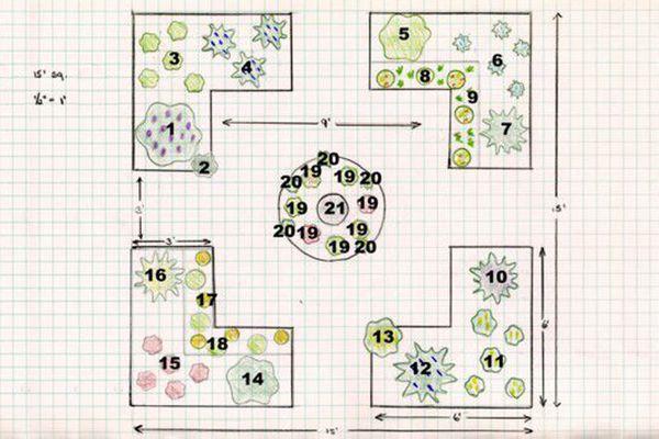 diagram for a simple herb garden